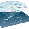 ANapesbolygokegymashozviszonyitotthelyzeteesmozgasaaNaprendszerben2014juliusaban.jpg,